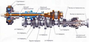 1353854229_shema-robotizirovannoy-korobki-peredach